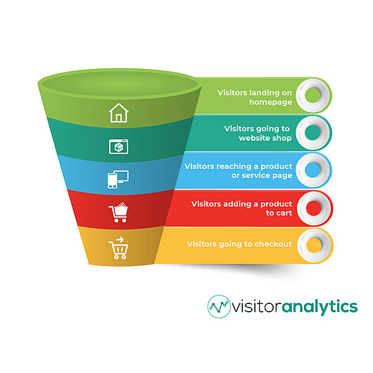 A simple conversion funnel example - Visitor Analytics Blog