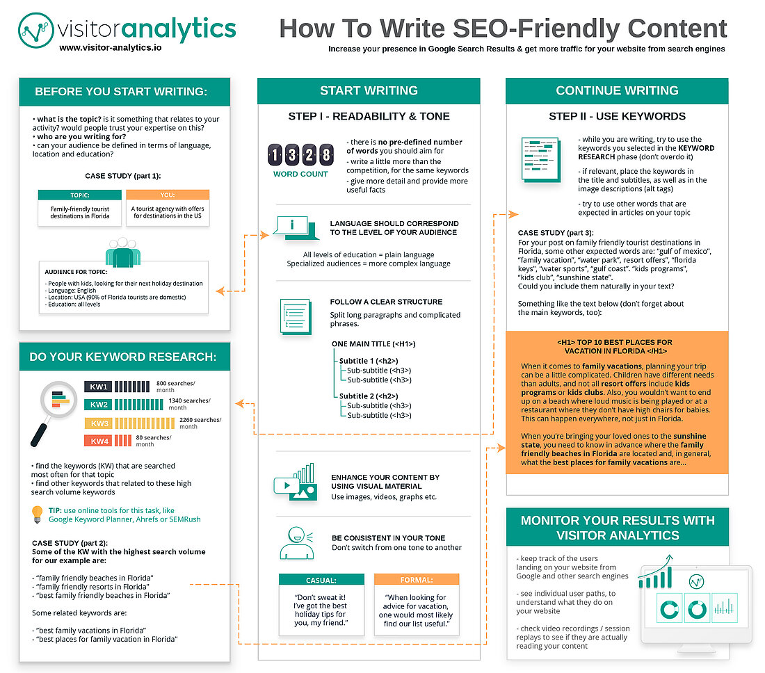 How to Write SEO Friendly Text Infographic - Visitor Analytics Blog