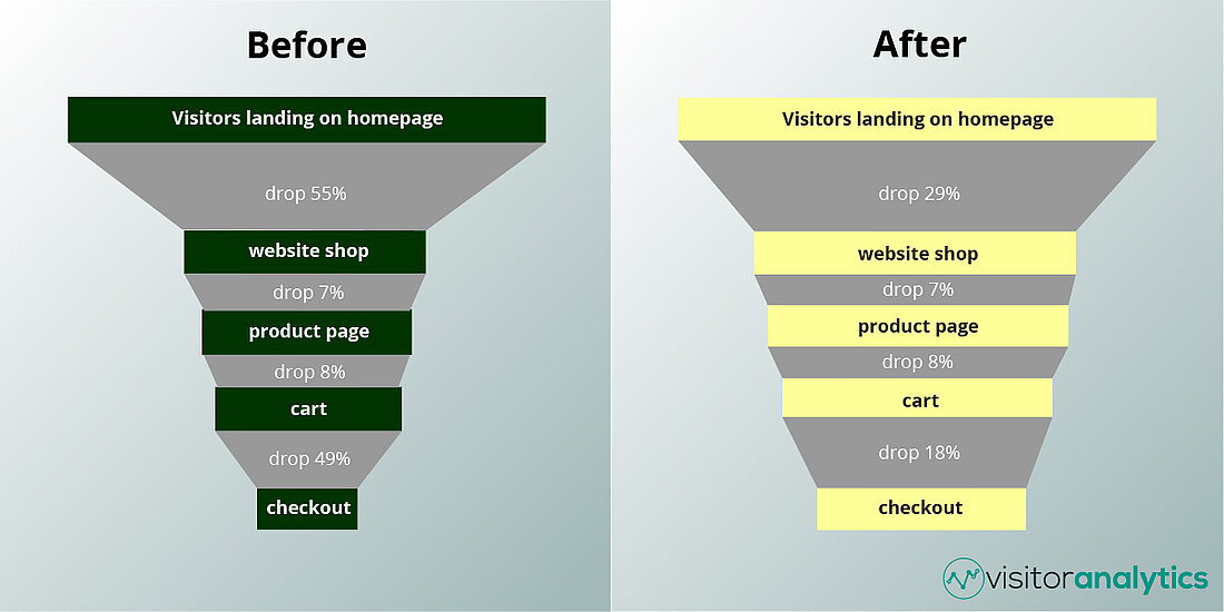 Funnel optimization - before & after - Visitor Analytics Blog