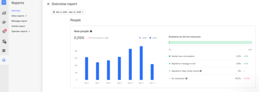 Best website analytics - Intercom Screenshot
