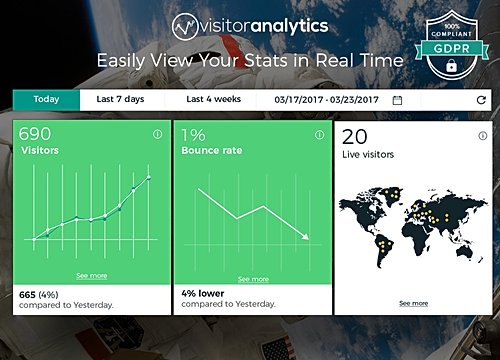 Visitor Analytics Besucher-Analyse - Visitor Analytics-Blog