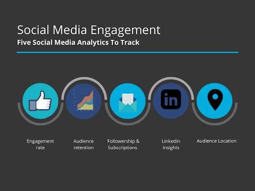 Visitor Analytics blog Social media engagement