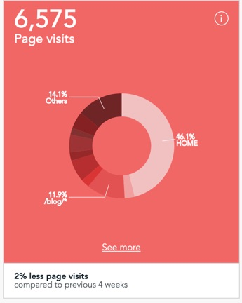 Page visits tile in dashboard of Visitor Analytics