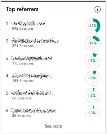 Top-Referrer-Kachel im Dashboard von Visitor Analytics