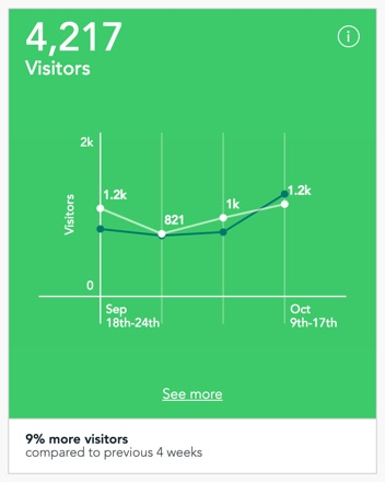 Visitors tile in the dashboard of Visitor Analytics
